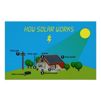 how solar power works educational poster