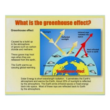 Science, Greenhouse effect, introduction