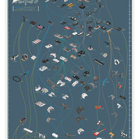 Pop Chart Lab — The Evolution of Video Game Controllers